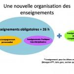 La structure pédagogique